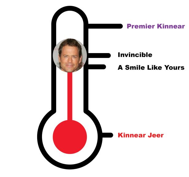 Kinnear Meter IN